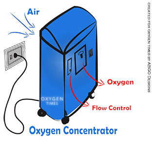 ox-concentrator